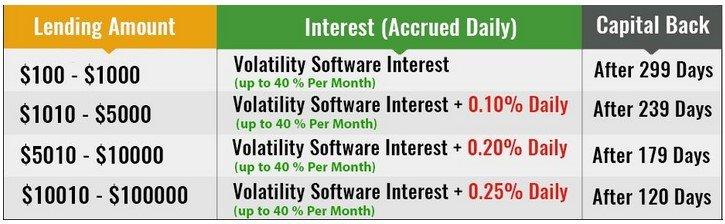 Investment Plan in Bitconnect Lending Program