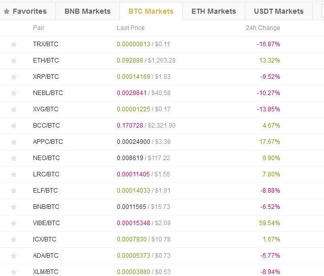 binance cryptocurrencies markets