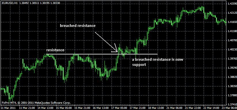 How to Validate Support Resistance Levels