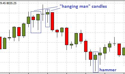 Hammer and Hanging Man Candlestick