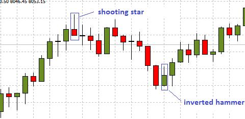 Shooting Star and Inverted Hammer Candlestick
