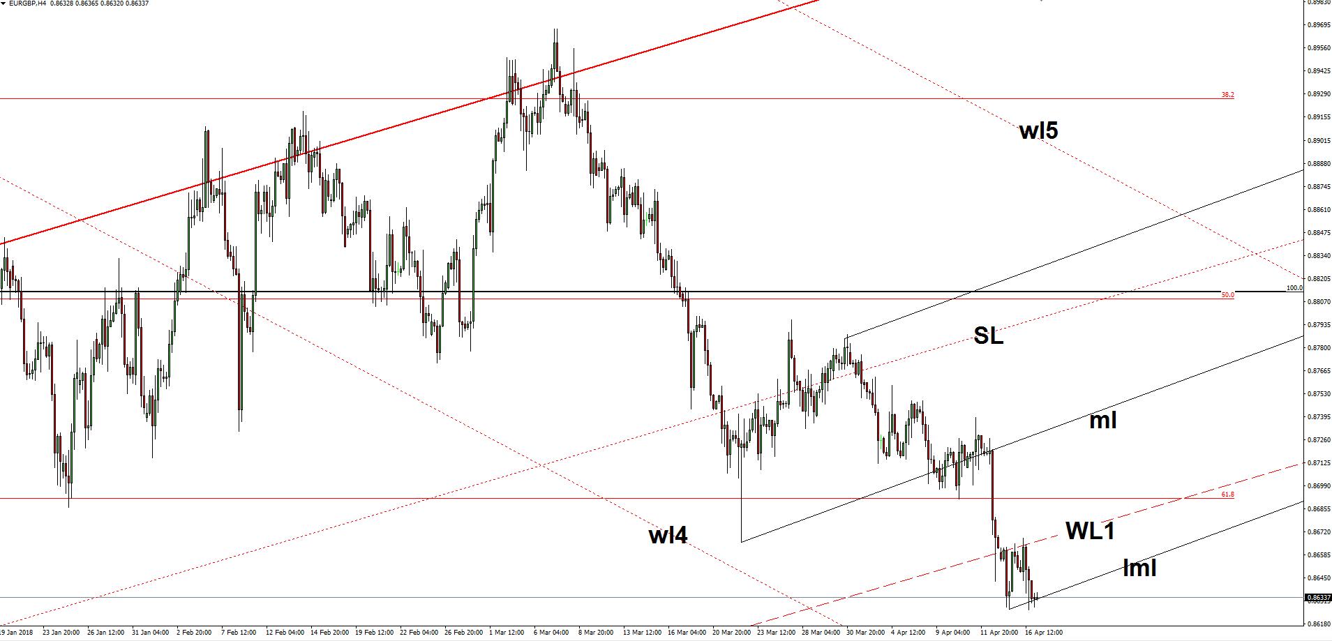 Eurgbp forex trading