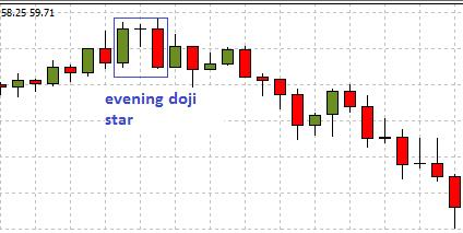 doji star pattern (morning and evening)
