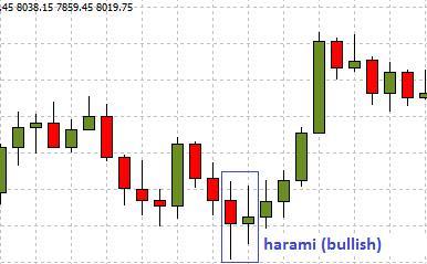 Harami Candlestick