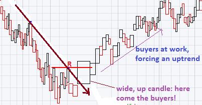 Learn Forex Trading: Volume Confirmation of Trends