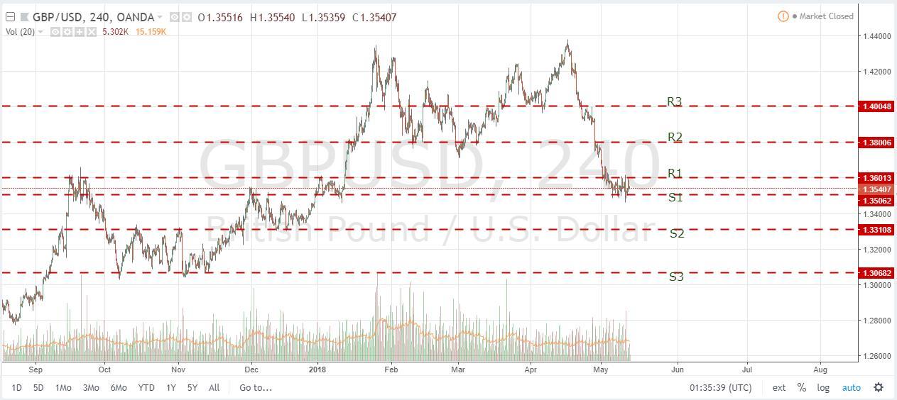 GBPUSD Chart May 12, 2018