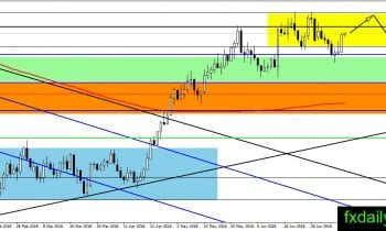 Forex how increase equity