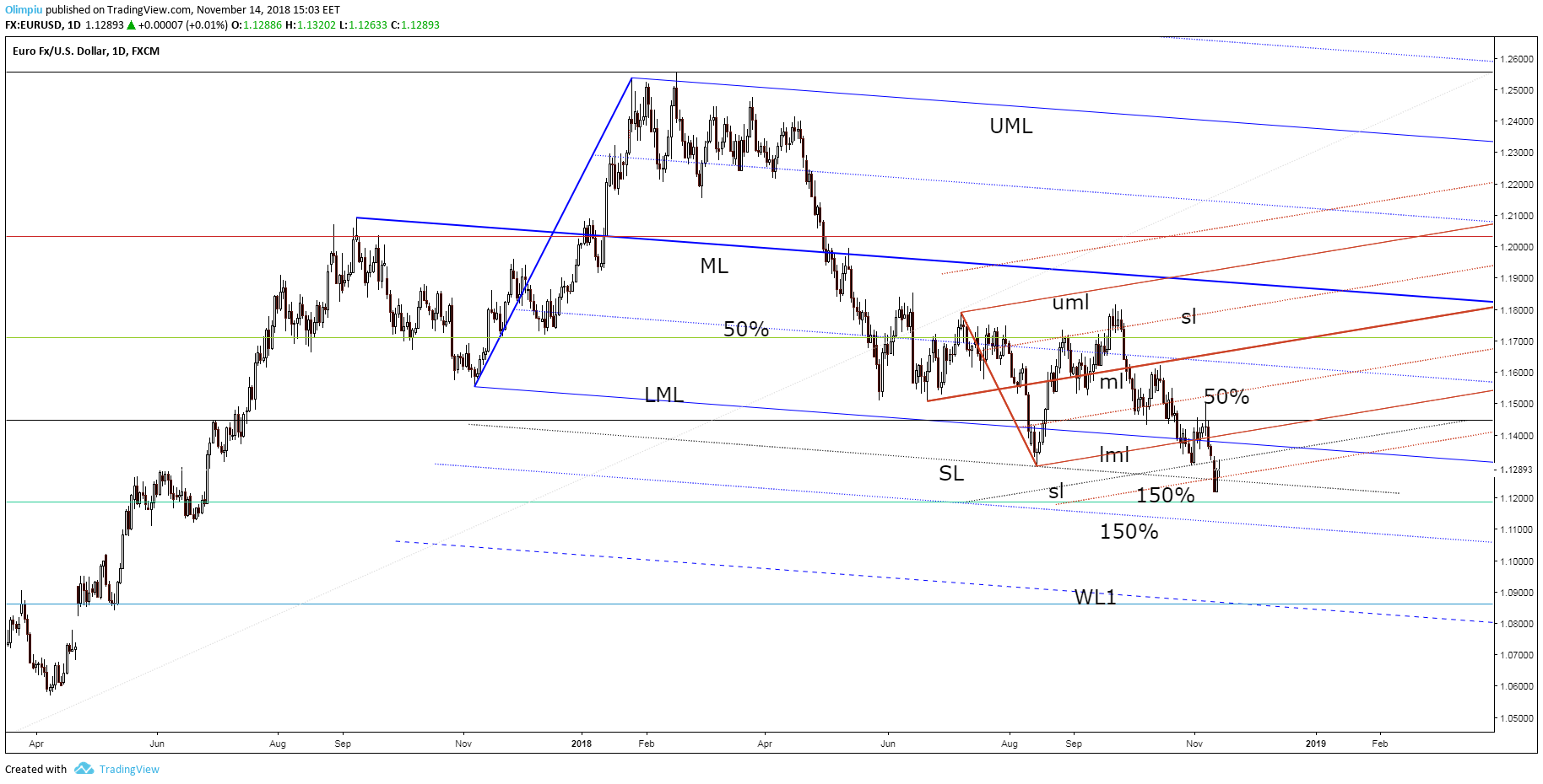 Forex trading eur usd