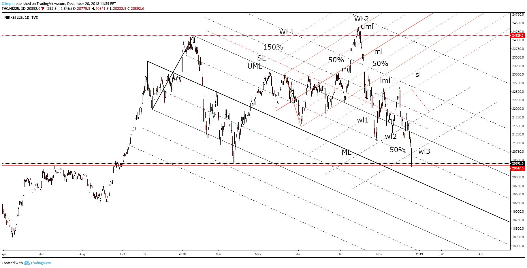 Forex Trading: The Yen has accelerated the bullish momentum