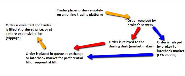 Forex broker latency comparison