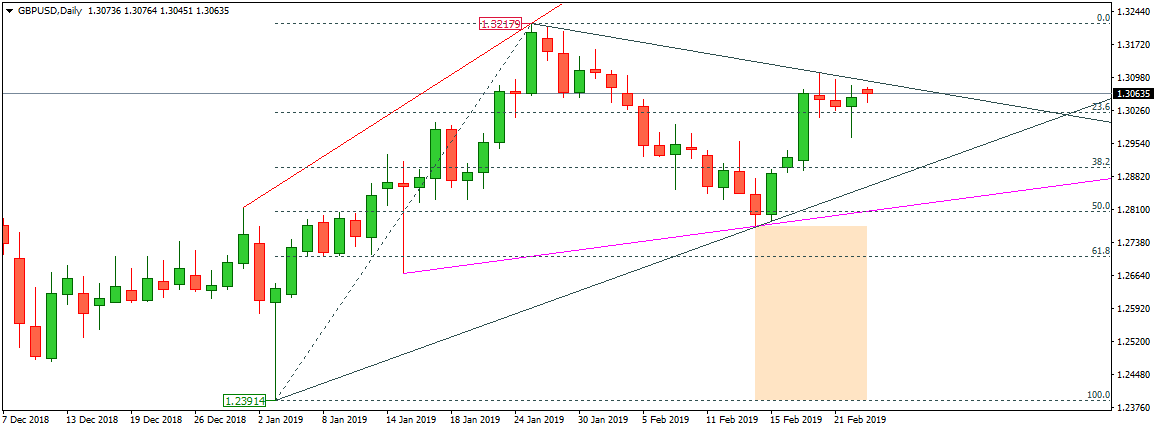 Best forex technical analysis daily reports