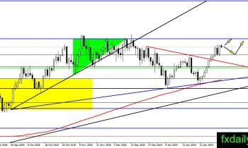 Day of the week list volitility in forex pairs