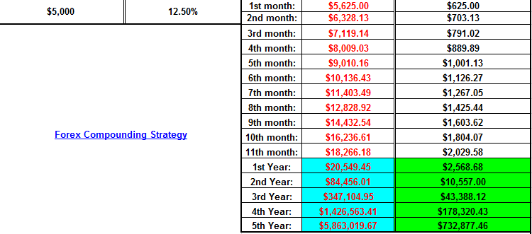 Compounding forex trading strategy