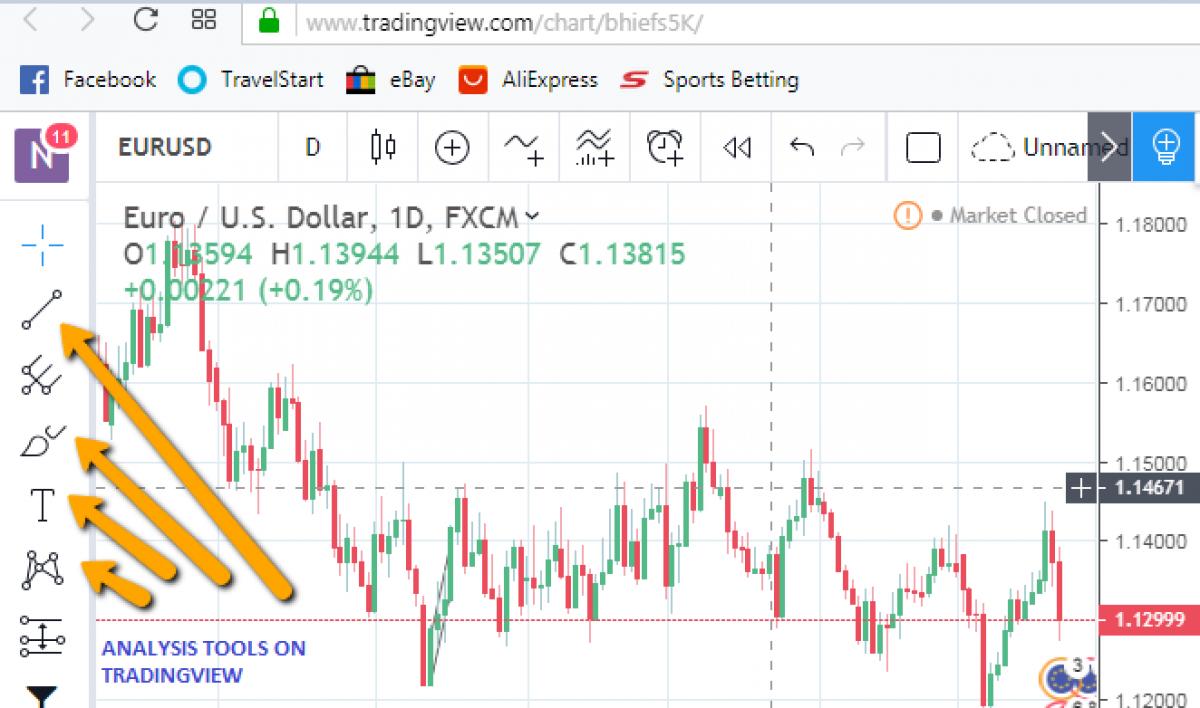 Usdx Chart Tradingview Best Forex Technical Analysis App