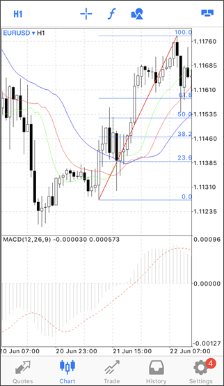 forex Charts on MT4/MT5 iphone App