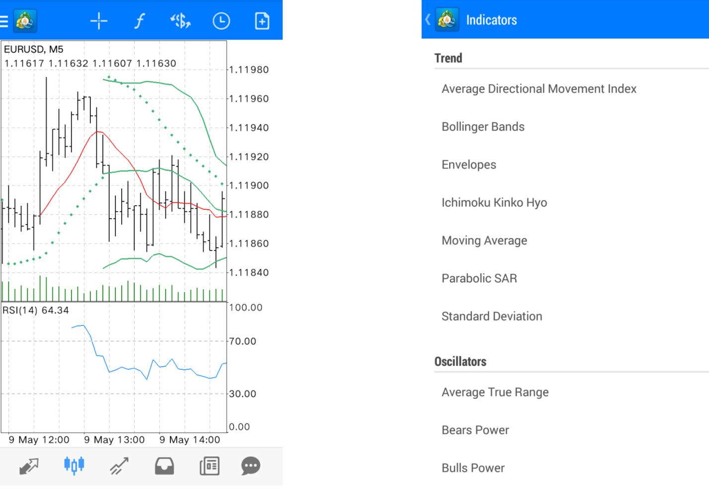 indicators on mt4 mt5 app