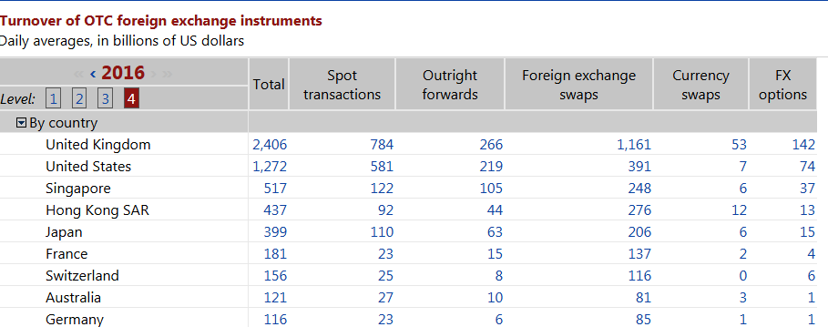 Top 10 Countries By Turnover of OTC FX Instruments. Source: Bank of International Settlements