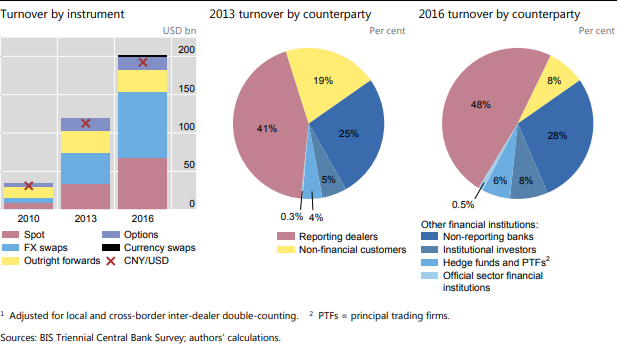 daily turnover in the FX market