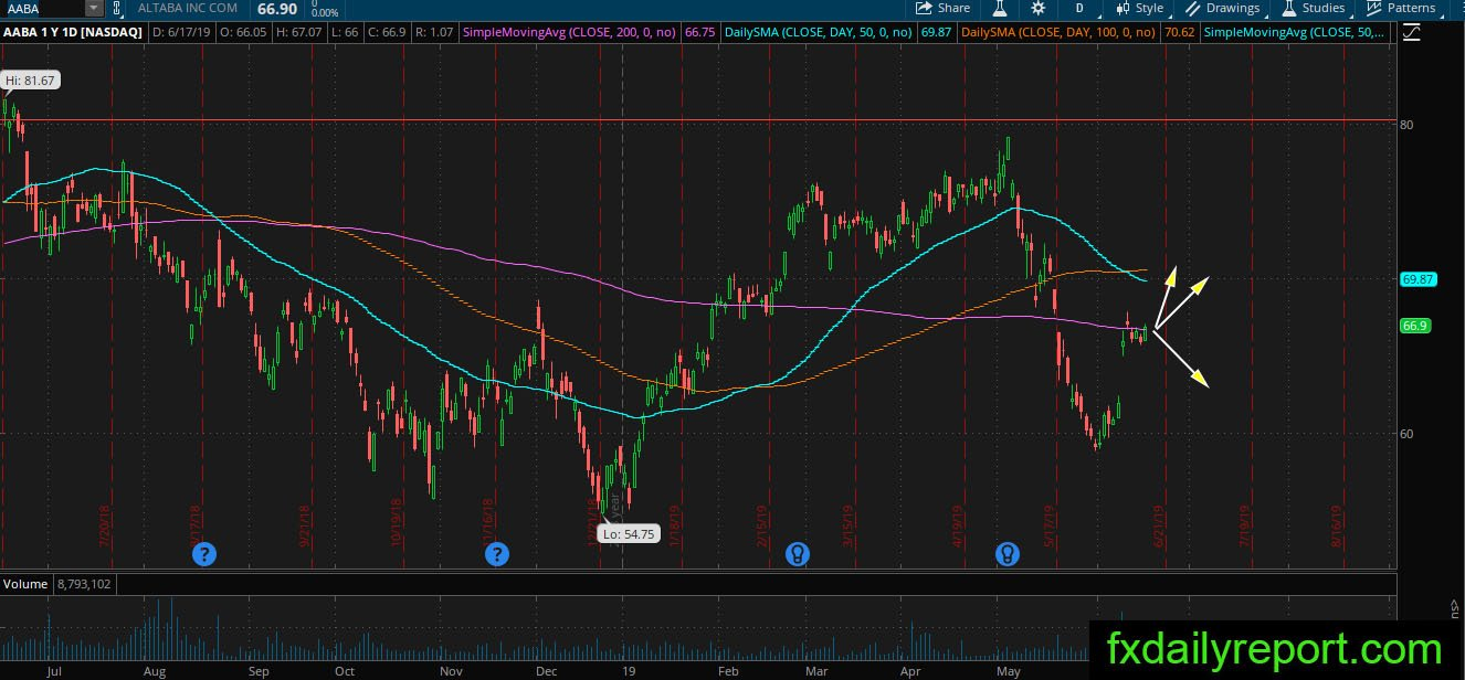 US Stock market Technical Analysis June 18, 2019
