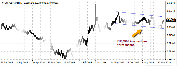 EURGBP Weekly Chart Trend