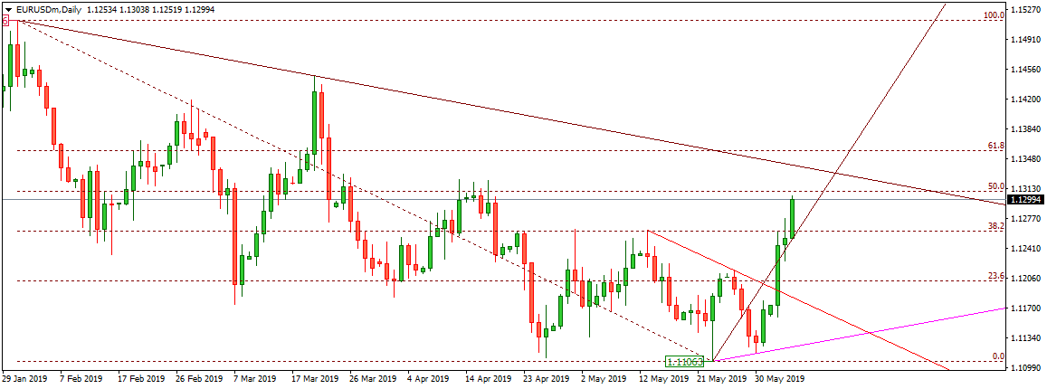 Current price of eurusd in the forex market