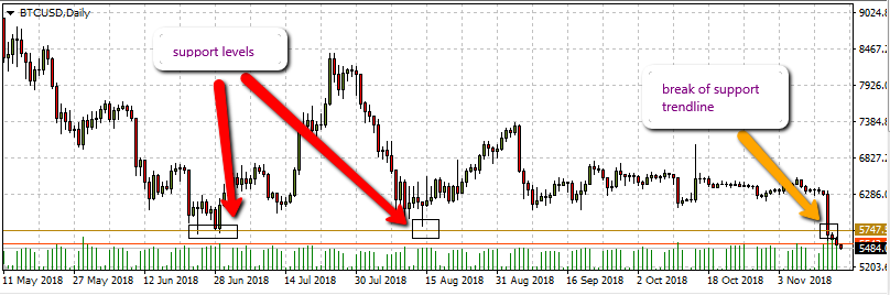 How to use multiple time frame in forex