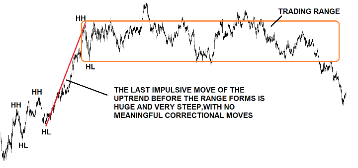 Simple Ways to Trade Impulsive and Corrective Waves