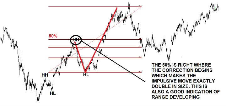 Trade Impulsive and Corrective Waves using fibonacci retracement levels