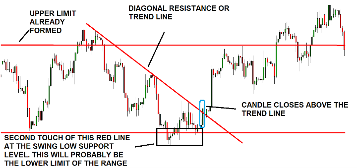 How to Use Trend Lines in Forex Trading