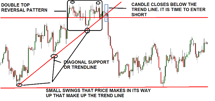 diagonal support resistance level in forex trading using trend lines
