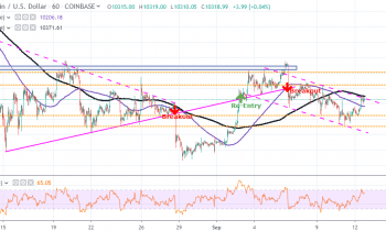 BTC/USD (Bitcoin) Targets a Retest of Weekly Highs After Rebound