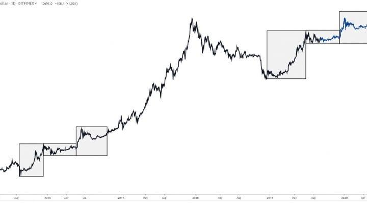 bitcoin, bitcoin news, btc usd