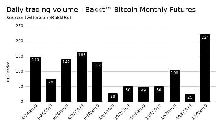 bakkt, bitcoin futures