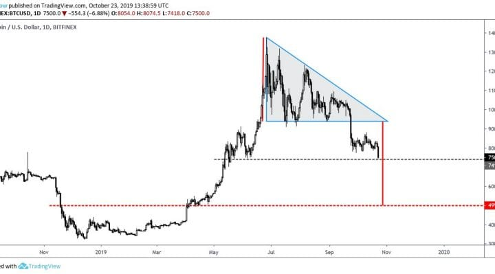 bitcoin, bitcoin price