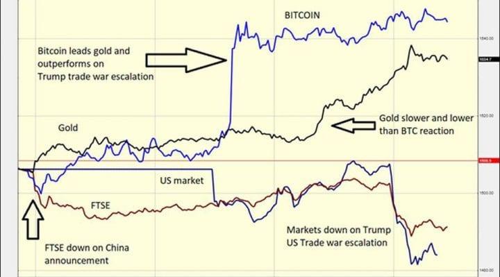 bitcoin, trade war