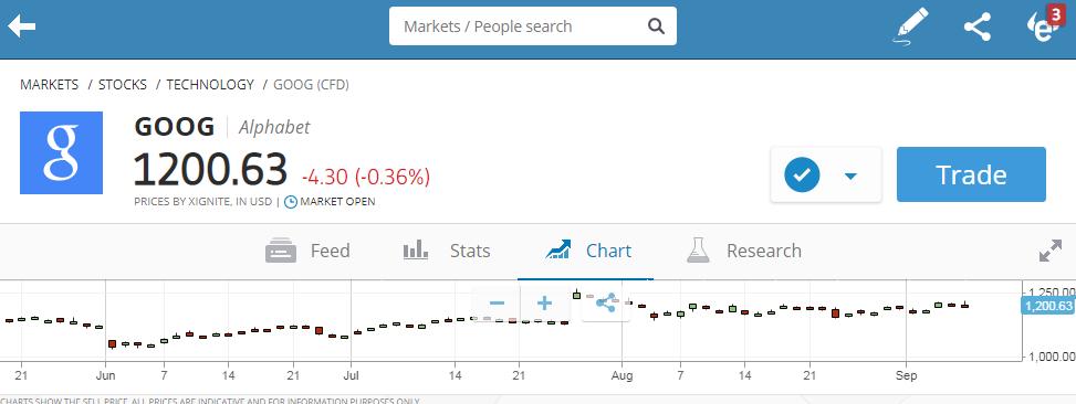goog stock trading tutorial on etoro