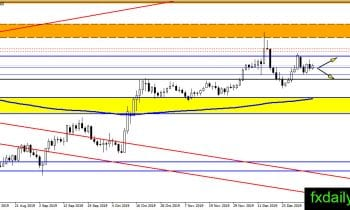 The forex pair following