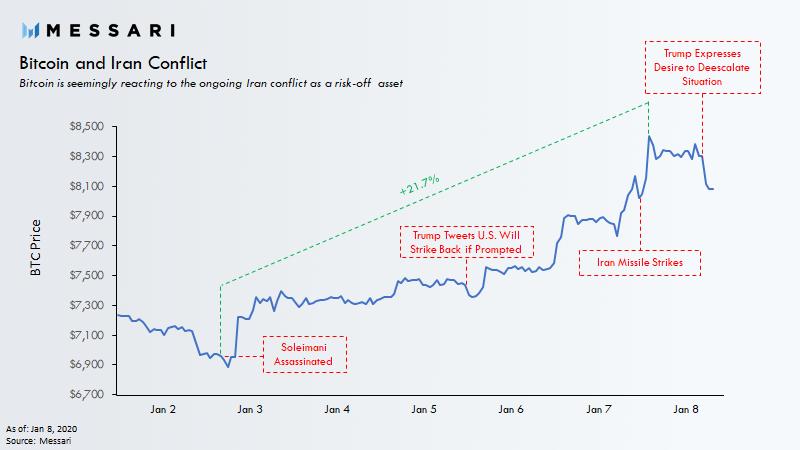 bitcoin, donald trump, cryptocurrency, iran crisis