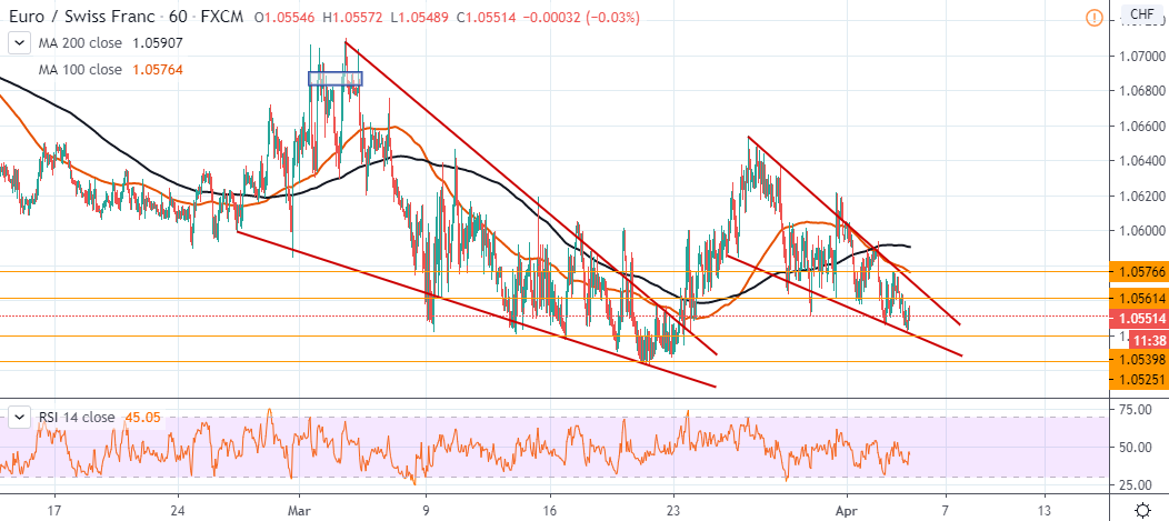 Best forex pairs to trade june 13 2020