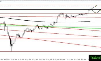 Forex pairs to trade with aus