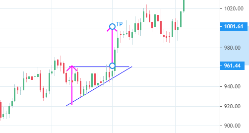 Ascending triangle showing price objective below pattern