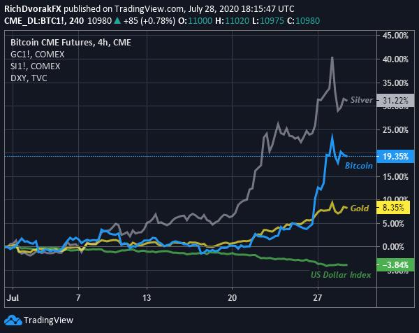 Bitcoin-Forecast