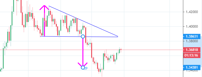 Descending triangle showing price objective below pattern