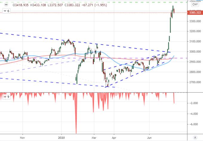Dow-EURUSD