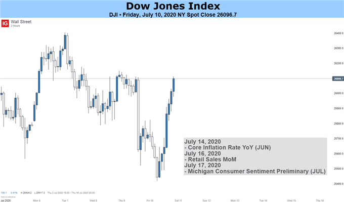 Dow-Jones INDEX
