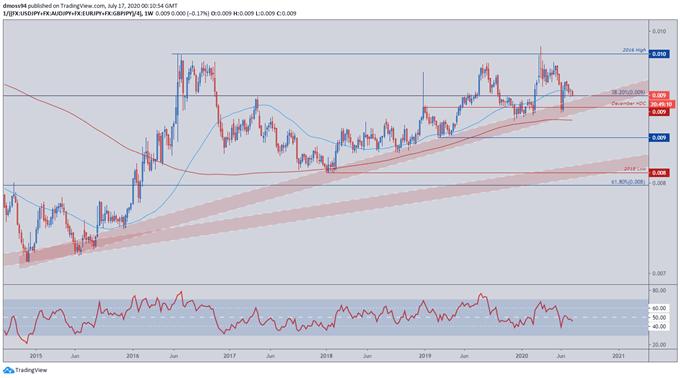 Japanese-Yen-Forecast