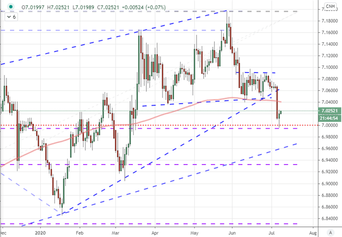 Nasdaq-and-Shanghai-Composite-Ease-Back-Gold-Ready-to-Break