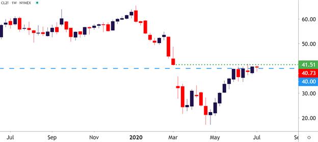 Oil-Price-Forecast-WTI