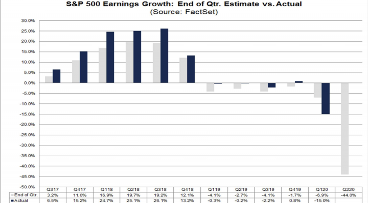 earnings, us stocks, s&p 500