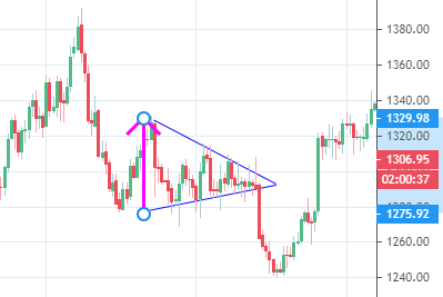 Symmetrical triangle showing vertical height of base